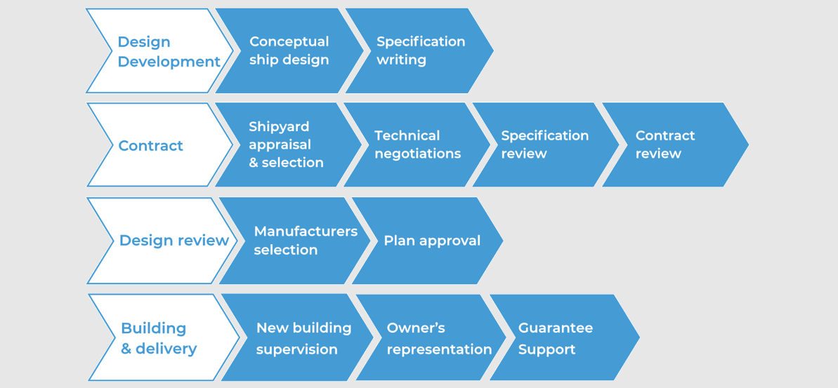 SeaQuest Supervision Project Management services graphic, plan approval